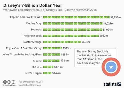 Disney's 2016 successes